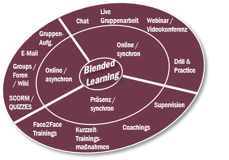 Was ist Blended Learning?